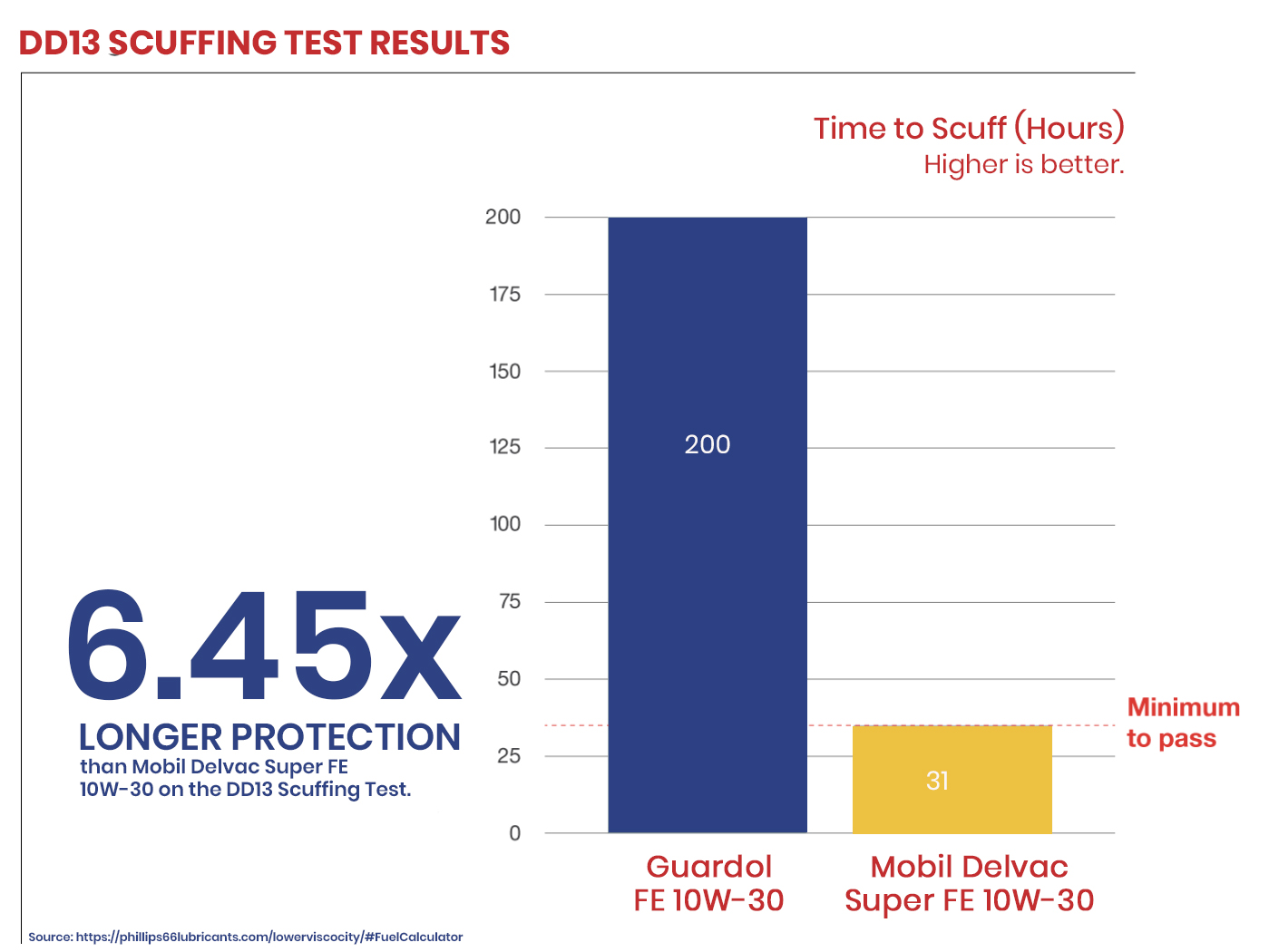 DD13 Scuffing Test Results